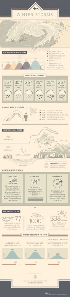 Winter Storms by Weather Underground Infographic