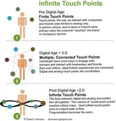 Infinite Touch Points