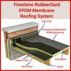 Do you want yo know how Firestone RubberGard EPDM waterproofing membrane work? Especially for a flat roof. Flat Roof Insulation, Flat Roof Repair, Corrugated Roofing, Modern Roofing, Tin Roofing, Porches, Flat Roof Systems, Shed Floor Plans, House Plans