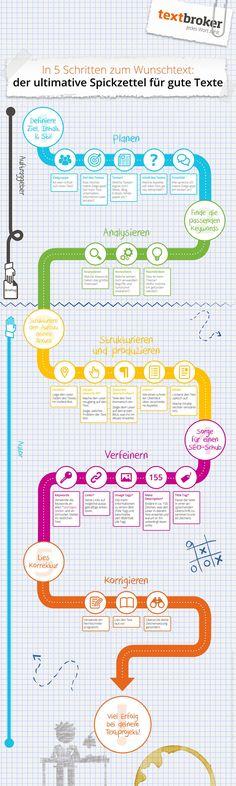 Spickzettel-Infografik zur Erstellung guter Texte