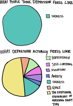 what depression actually feels like