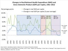 Health Care Spending—A Giant Slain or Sleeping? - The Commonwealth Fund