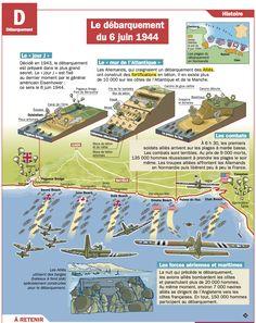 Fiche exposés : Le débarquement du 6 juin 1944