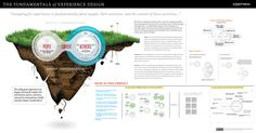 The Fundamentals of Experience Design