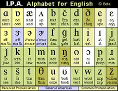 Sounds Of English Introduction  Phonetic Alphabet Ipa And English