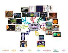 Outer Space Mindmap - 50% Complete – Click to Visit Page, http://www.onecommunityglobal.org/outer-space-lesson-plan/
