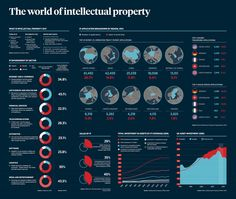 Intellectual property in numbers infographic - raconteur.net