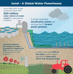 Israel - a global water powerhouse
