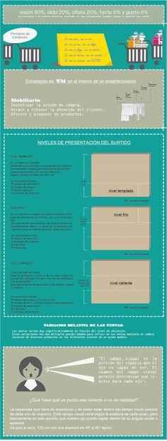 Manual Básico de VM - Mobiliario y Carga ~ Visual Merchandising