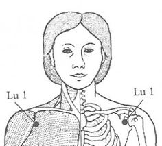 A Great Acupressure Point for Asthma Relief | Acupressure Points