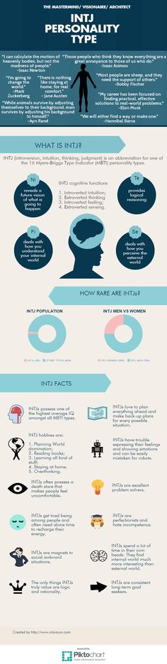 INTJ personality type infographic ( for my antagonist or my male scientist character)