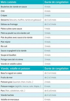 Est-ce que ça se congèle? – Je Cuisine Can we freeze leftover cream, pesto or cooked pasta? How long can our cooked meals be frozen while remaining as tasty when reheated? Healthy Diet Plans, Healthy Nutrition, Holistic Nutrition, Healthy Protein, Sports Nutrition, Whey Protein, Nutrition Products, Quest Nutrition, Hacks