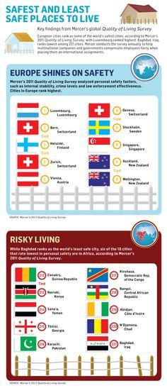 Los países más y menos seguros para vivir [infographic] via@GuyKawasaky
