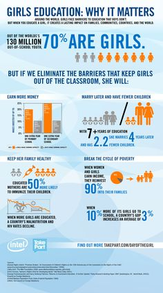 Why education matters to girls around the world!