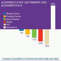 Alzheimer's Kills