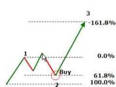 How to swing trade on 2-day chart using RSI indicator part 3 is the third video tutorial in the series of five videos.  It is suitable to swing traders that want to improve both RSI indicator and  swing trade. It highlights the importance of the 2-day chart analysis, multiple time frames trading method (top down trading, weekly chart and the rising channel for traders that use the RSI indicator for swing trade. More on trading on interessante-dinge.de