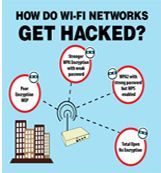 An infographic explaining how Wi-Fi Networks are sometimes compromised by Hackers