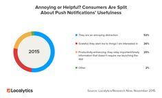 Consumers are split when it comes to push - 50% find them annoying, while others find them useful.