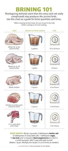 Brining 101 for turkey chicken pork chops etc 19 Helpful Charts For Anyone Cooking Thanksgiving Dinner Cooking 101, Cooking Recipes, Cooking Games, Cooking Classes, Cooking Contest, Cooking Ideas, Lunch Recipes, Cooking Quotes, Cooking Bacon
