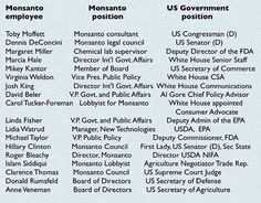 U.S. Gov't positions held by former corporate people of Monsanto. They were all appointed by President Obama. APPOINTED...meaning we had no say.
