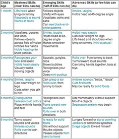 first 6 months milestones chart - Google Search