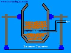 #Extraction of #Copper through Froth Floatation Method http://www.ganpatiwires.com/blog/extraction-of-copper/ via http://www.ganpatiwires.com/braided-copper-flexible-wire-connectors-jumpers-leads.html