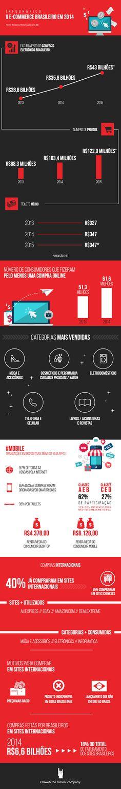 Infográfico: e-commerce deve movimentar mais de R$ 100 milhões em 2015 Matéria completa: http://corporate.canaltech.com.br/noticia/e-commerce/Infografico-e-commerce-deve-movimentar-mais-de-R-100-milhoes-em-2015/#ixzz3TY0VdLeR O conteúdo do Canaltech é protegido sob a licença Creative Commons (CC BY-NC-ND). Você pode reproduzi-lo, desde que insira créditos COM O LINK para o conteúdo original e não faça uso comercial de nossa produção.