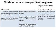 Habermas - Esfera pública burguesa