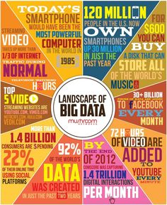 Landscape of Big Data highlights interesting statistics relevant to the current state of big data. Big Data, Data Data, Interesting Statistics, Interesting Facts, It Service Management, World Data, Business Intelligence, Data Analytics, Cloud Computing