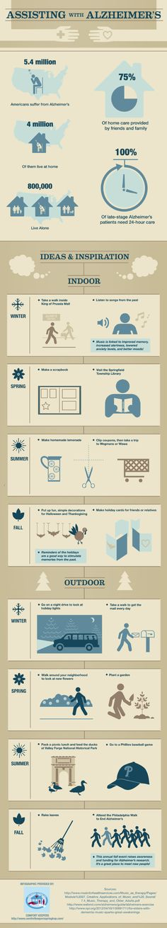 People who have late-stage Alzheimer's need constant home care to stay safe. If your loved one is suffering from this disease, this infographic from