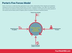 Porter's Five Forces Ansoff Matrix Blitzscaling Canvas Business Analysis Framework Gap Analysis Business Model Canvas Lean Startup Canvas Digital Marketing Circle Blue Ocean Strategy Ansoff Matrix, Value Innovation, Blue Ocean Strategy, Michael Porter, Business Model Canvas, Corporate Strategy, Stuck In The Middle, Business Plan Template, Competitor Analysis