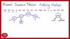 Binary search in Tree