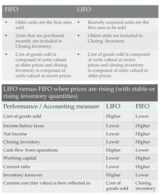 Learn, What is the Best Inventory Valuation Method? at http://www.svtuition.org/2013/08/what-is-best-inventory-valuation-method.html