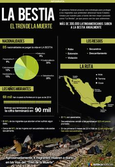 La Bestia, el tren de la muerte #infografia