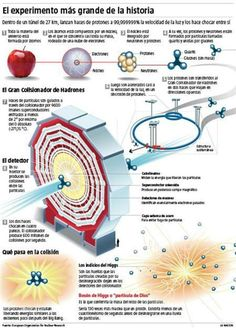 Science Facts, Science Lessons, Life Science, Theory Of Relativity, Higgs Boson, Space Facts, Reading Practice, String Theory, Quantum Mechanics