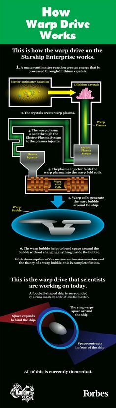 How warp drive works.