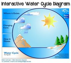 8 best water cycle diagram images in 2015 science activities Interactive Water Cycle Diagram USGS