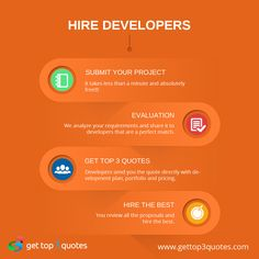 Enterprise Mobile App Development, United States, India | GetTop3Quotes