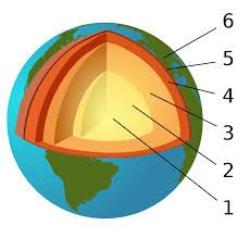 layers of the earth for kids projects - Google Search