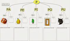 MAPPE per la SCUOLA: Lettera P (alfabeto)