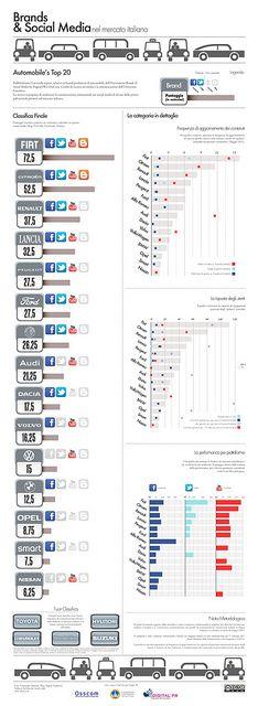 Osservatorio Brands & Social Media - Automobili - Infografica by Digital PR