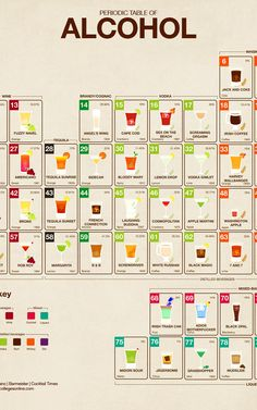 Infographic: The Periodic Table Of Alcohol Is The Ultimate Cocktail Primer | Co.Design | business + design