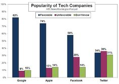 Google Loved More Than Apple, Facebook, Twitter in U.S. [Poll]
