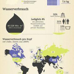 Deutsche Gründlichkeit in Zahlen