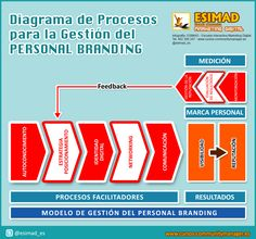 Diagrama de procesos para la Marca Personal #infografia #infographic #marketing
