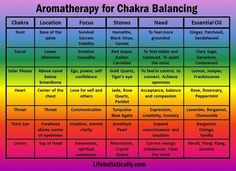 Young Living Essential Oils: Chakra Balance. Find out how to start with essential oils at http://www.greenthickies.com/oils
