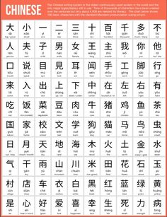 100 useful Chinese characters