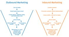 Inbound vs outbound marketing: which is the right strategy for your business? Use this helpful guide to compare the two in order to make a decision. Direct Marketing, Marketing Software, Mobile Marketing, Digital Marketing Services, Sales And Marketing, Inbound Marketing, Content Marketing, Social Media Marketing, Online Marketing