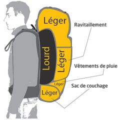 Bien choisir et ranger son sac à dos de voyage Nylon Anti-theft Water-resistant Backpack, with stylish and chic design, goes well with any occasions, you will feel comfortable to carry it. Hiking Backpack, Travel Backpack, Bushcraft Camping, Backpacking Tips, Ultralight Backpacking, Hiking Tips, Hiking Gear, Camping Gear, Travel Around The World
