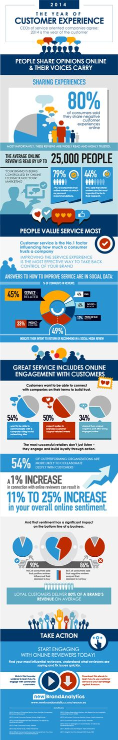 2014: The Year of Customer Experience